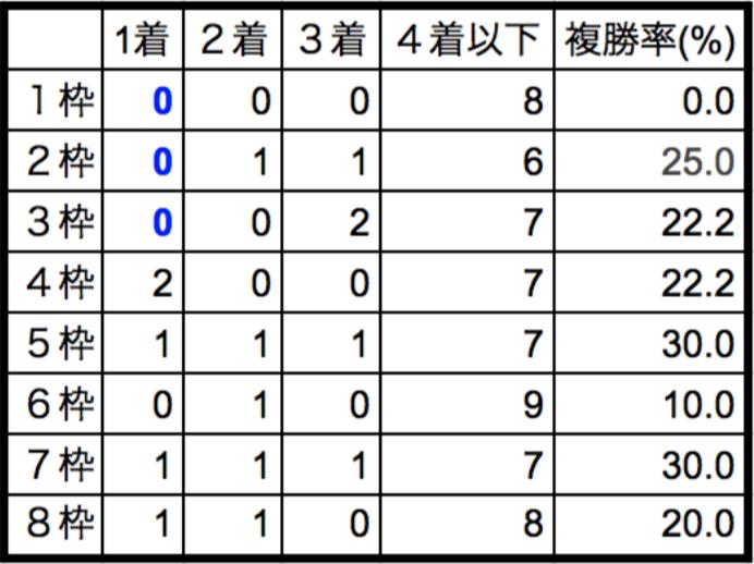 東海ステークス2018枠順別データ