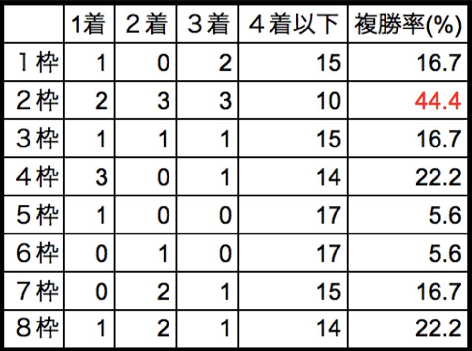 フェアリーステークス2018枠順別データ