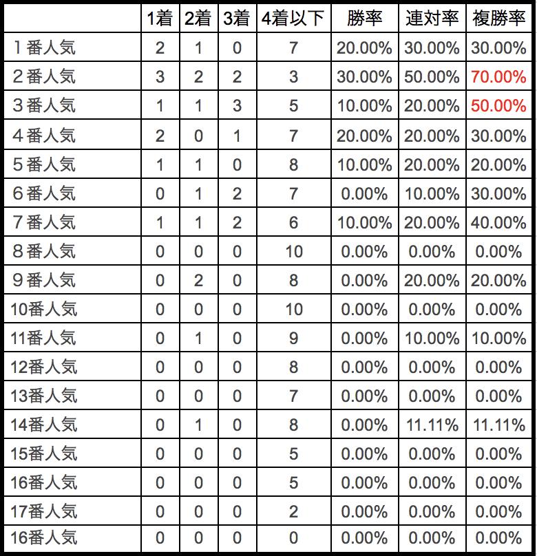 AJCC2018単勝人気別データ