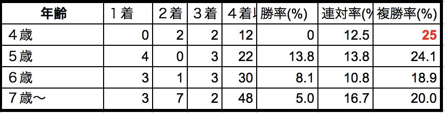 AJCC2018年齢別データ