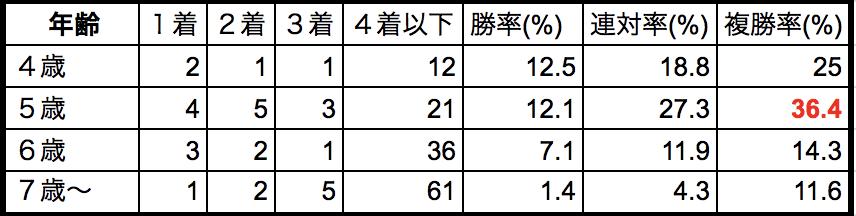 根岸ステークス2018年齢別データ