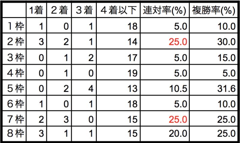 フェブラリーステークス2018枠順別データ