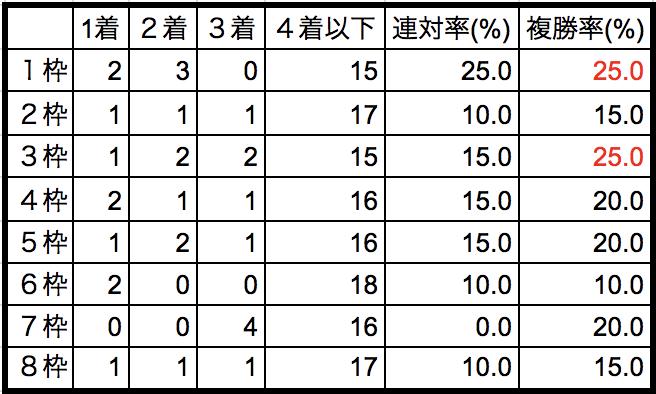 オーシャンステークス2018枠順別データ