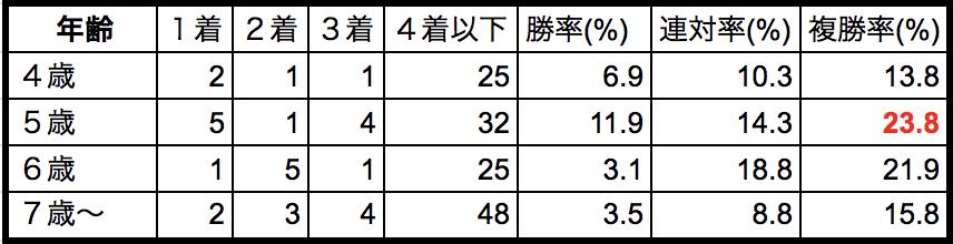 オーシャンステークス2018年齢別データ