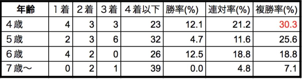 東京新聞杯2018年齢別データ