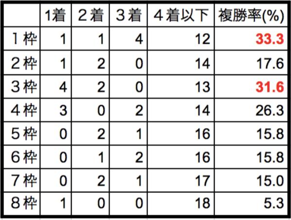 東京新聞杯2018枠順別データ