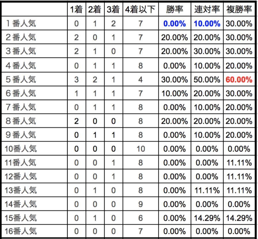 東京新聞杯2018単勝人気別データ