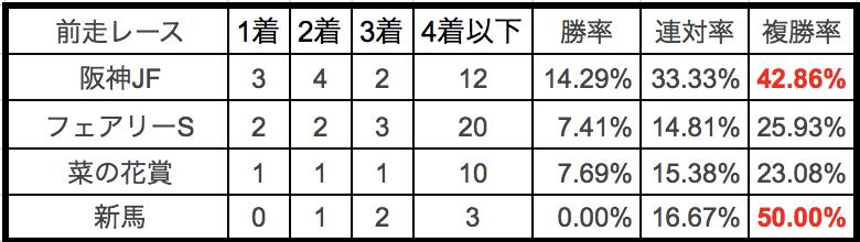 クイーンカップ2018前走別データ