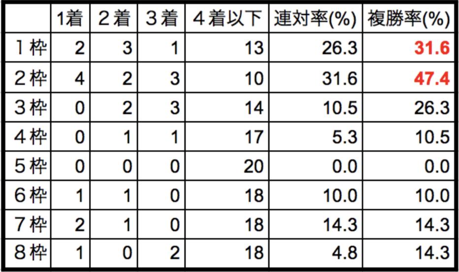 阪急杯2018枠順別データ