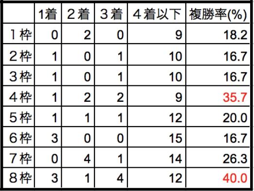 京都記念2018枠順別データ