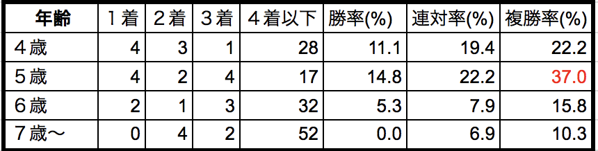 フェブラリーステークス2018年齢別データ