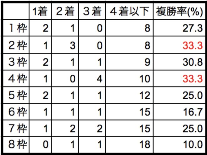 共同通信杯2018枠順別データ