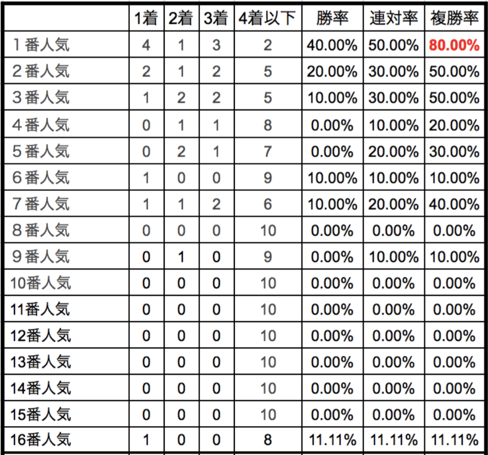 フェブラリーステークス2018単勝人気別データ