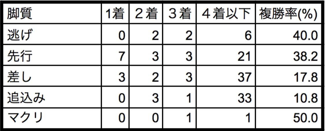 中山記念2018脚質別データ