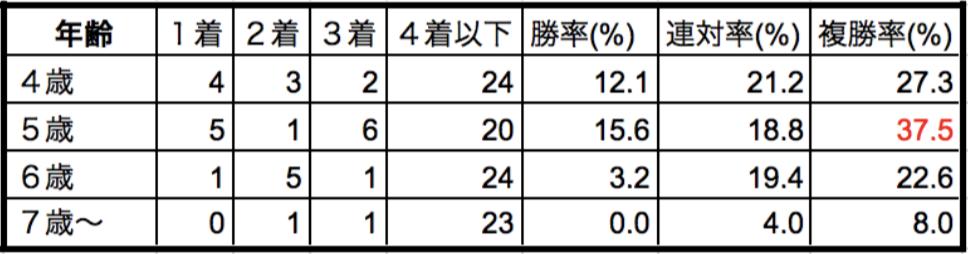 京都記念2018年齢別データ