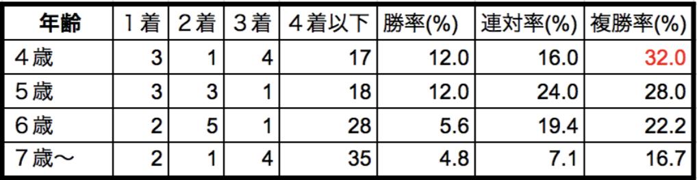 中山記念2018年齢別データ