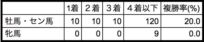 フェブラリーステークス2018性別データ