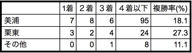 クイーンカップ2018所属別データ