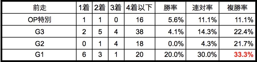 中山記念2018前走別データ