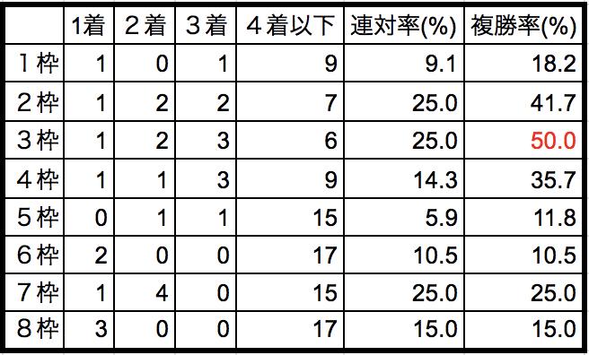 弥生賞2018枠順別データ