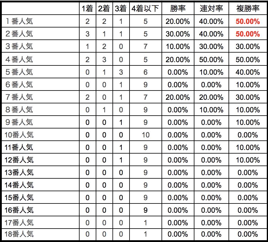 阪急杯2018単勝人気別データ