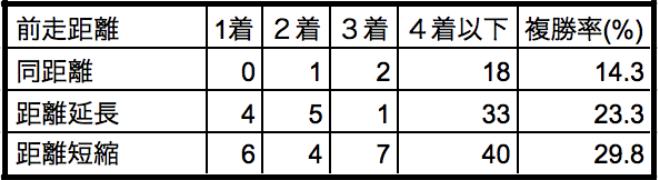 京都記念2018前走距離別データ