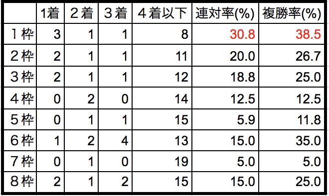 スプリングステークス2018枠順別データ
