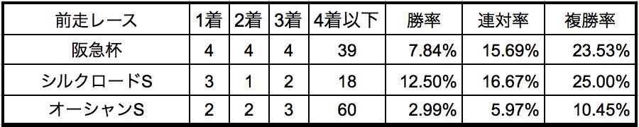 高松宮記念2018前走別データ