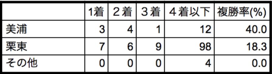 チューリップ賞2018所属別データ