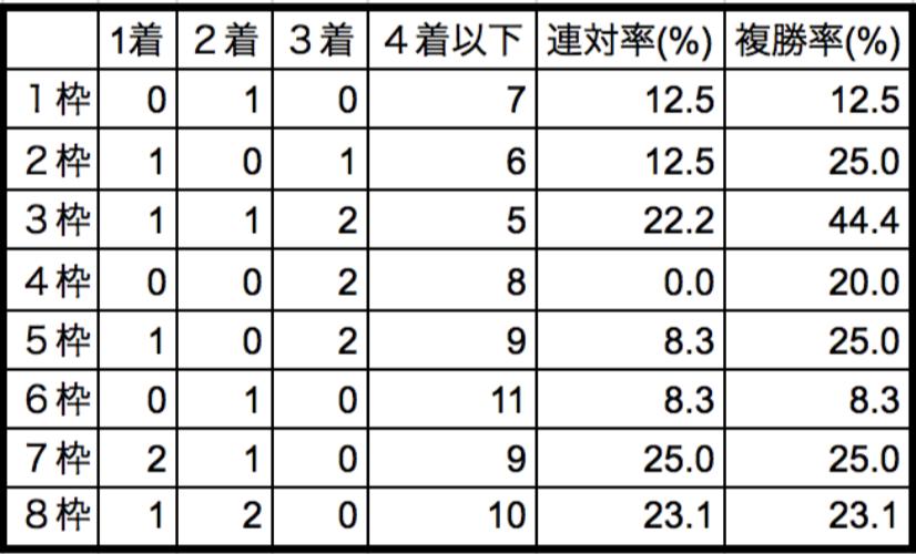 金鯱賞2018枠順別データ