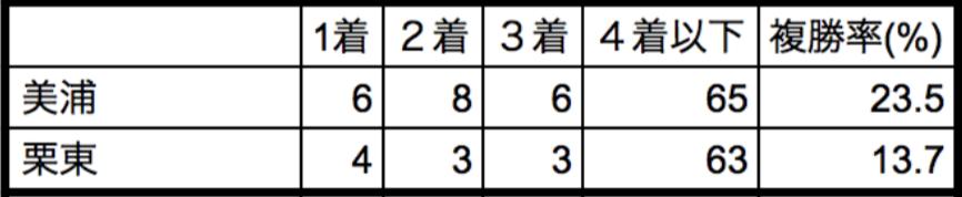中山牝馬ステークス2018所属別データ