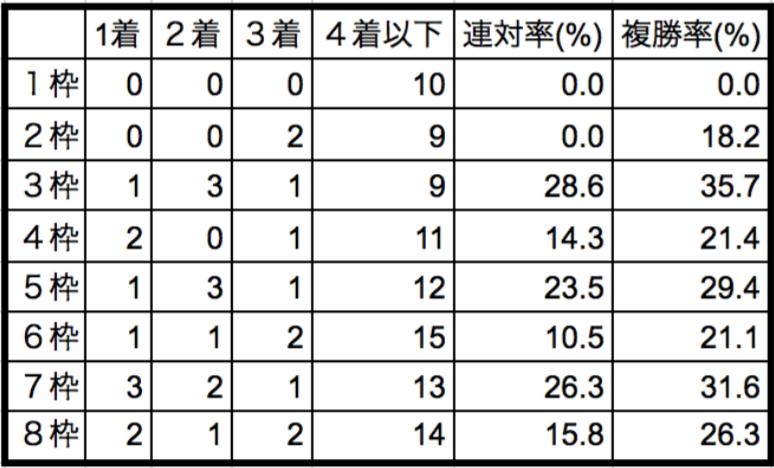 大阪杯2018枠順別データ
