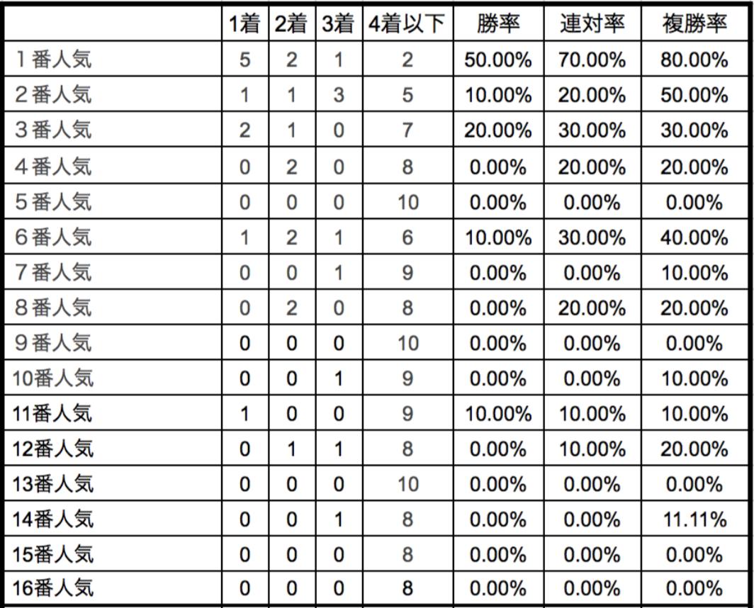 フラワーカップ2018単勝人気別データ