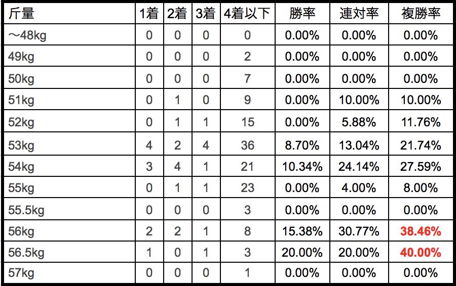 中山牝馬ステークス2018斤量別データ