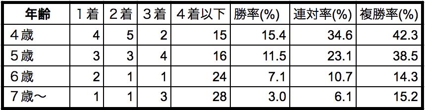 阪神大賞典2018年齢別データ