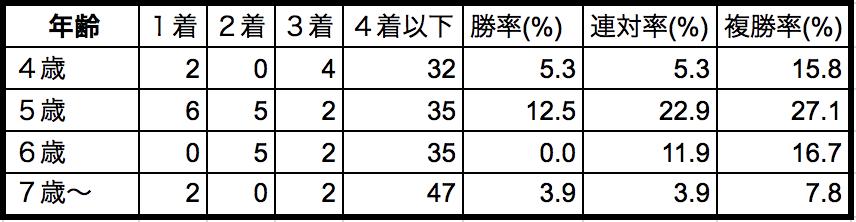 高松宮記念2018年齢別データ