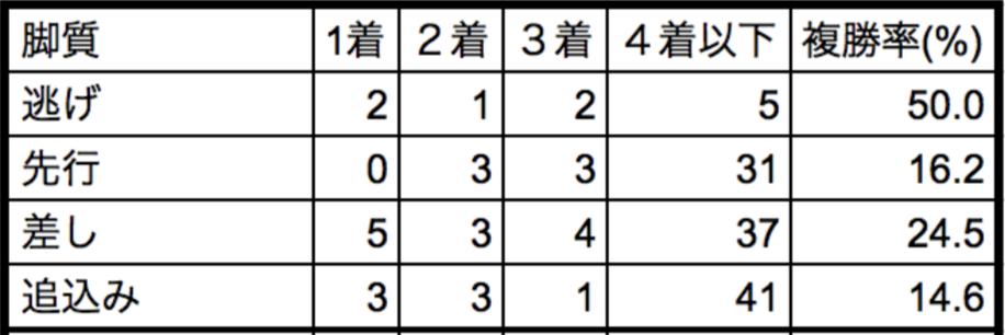 チューリップ賞2018脚質別データ