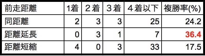 金鯱賞2018前走距離別データ