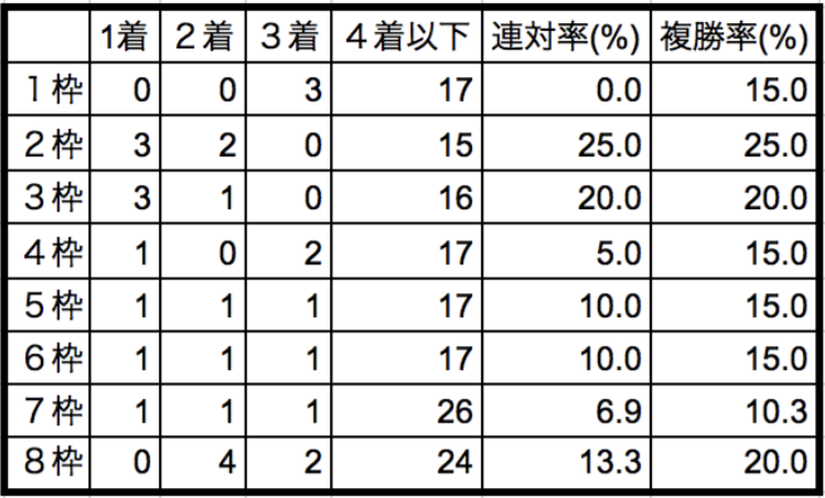 高松宮記念2018枠順別データ