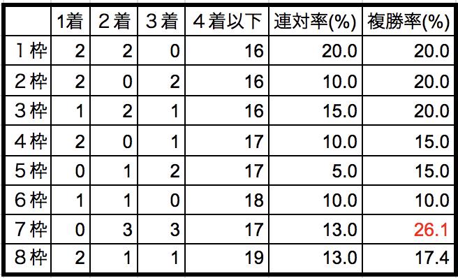 フィリーズレビュー2018枠順別データ