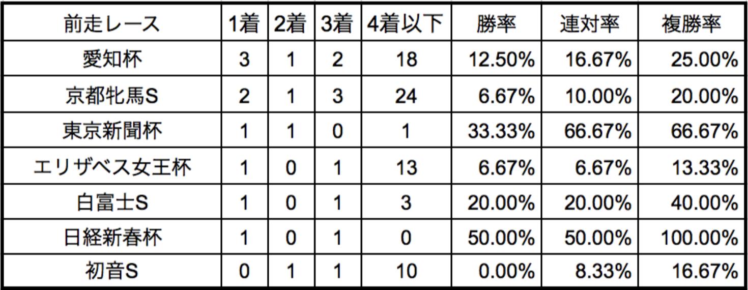 中山牝馬ステークス2018前走レース別データ