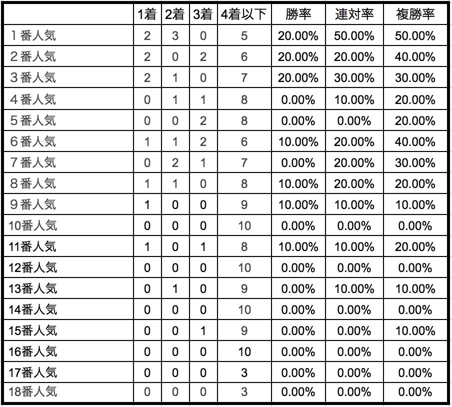 フィリーズレビュー2018単勝人気別データ