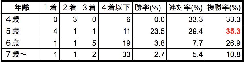 金鯱賞2018年齢別データ