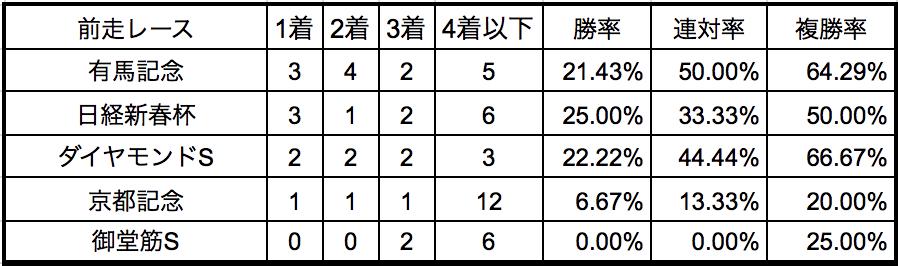 阪神大賞典2018前走別データ