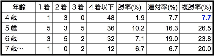 中山牝馬ステークス2018年齢別データ