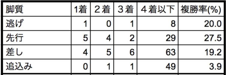 高松宮記念2018脚質別データ