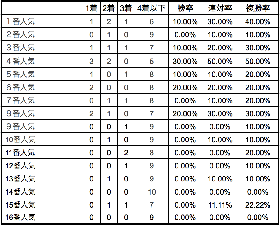 中山牝馬ステークス2018単勝人気別データ