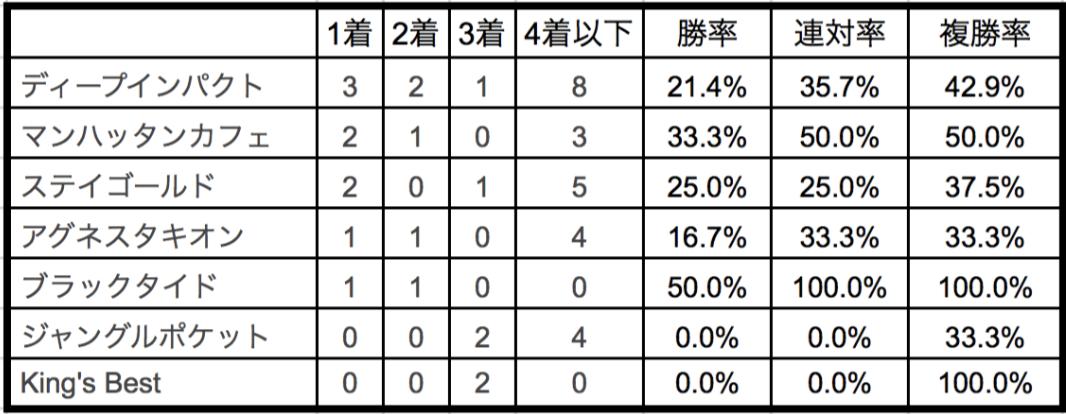 大阪杯2018種牡馬別データ