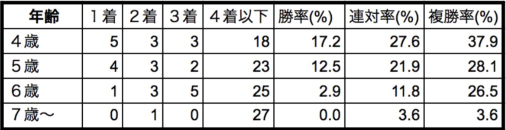大阪杯2018年齢別データ