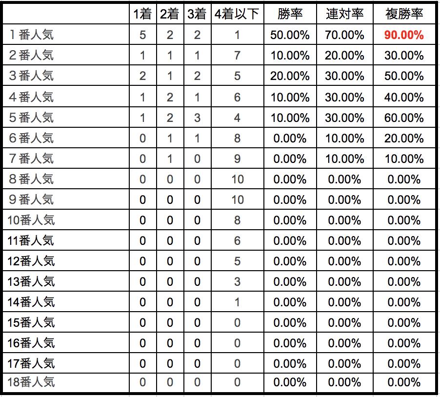 阪神大賞典2018単勝人気別データ